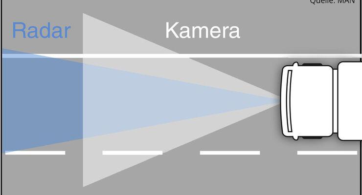 Schema Radar/Kamera MAN EBA2