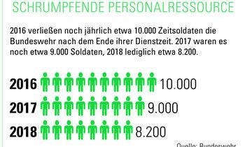 Schrumpfende Personalressource, Grafik, Bundeswehr