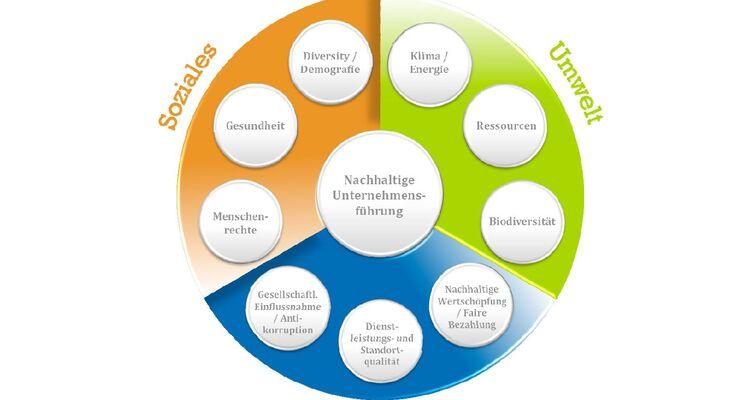 Themenfelder, Nachhaltigkeit, Umwelt, Wirtschaft, Soziales
