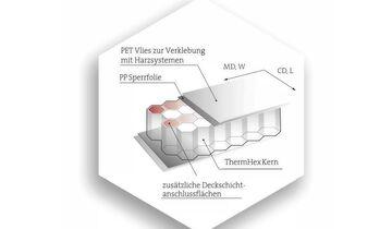 ThermHex Wabenkern Materialstruktur